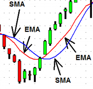 Simple and Exponential Moving averages