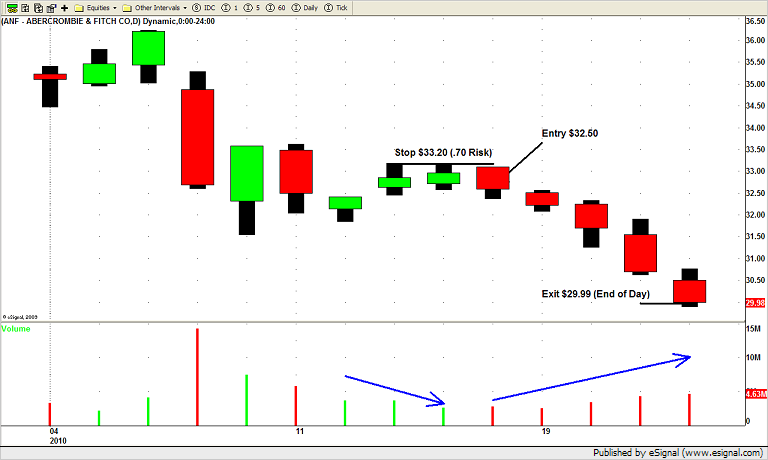 ANF Short Swing Trade
