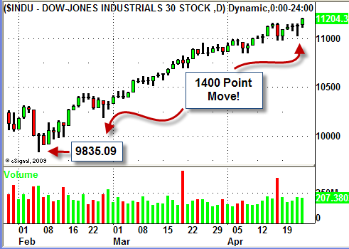 DJIA 1400 Point Rally