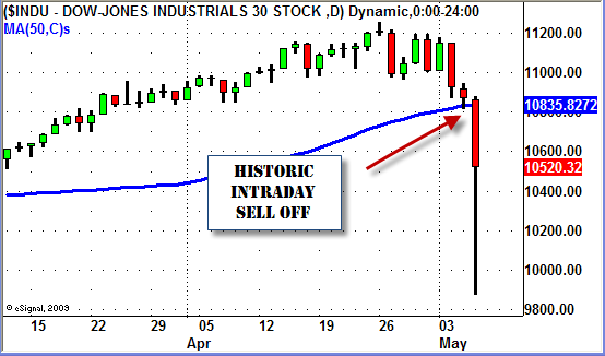 Dow Jones Sell Off May 6, 2010