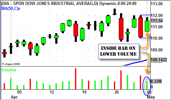 DOW JONES SWING TRADING INSIDE BAR