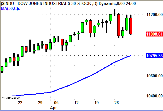 Dow Jones Index 4/30/10