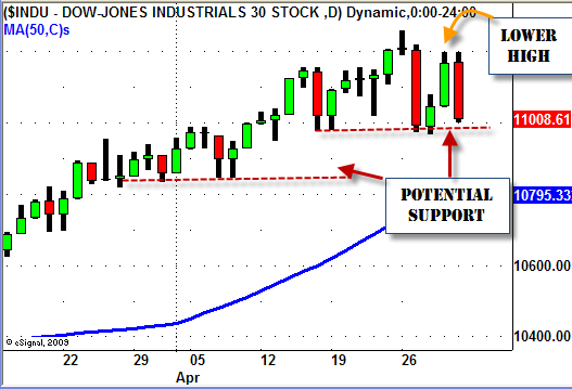 Dow Jones Lower High April 30, 2010