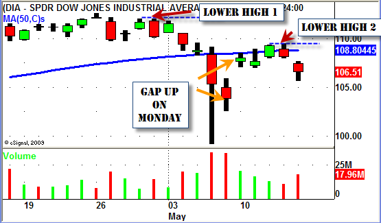 DIA - Dow Jones 30 ETF