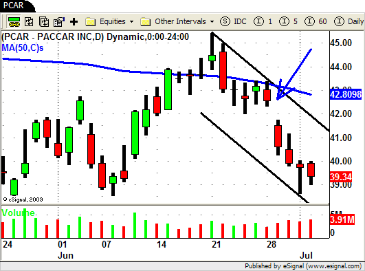 PCAR - Fast Trend Channel