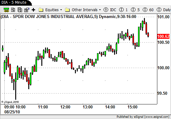 Intraday swing trading strategies day trading the price swings