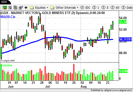 GDX - Gold Miners ETF