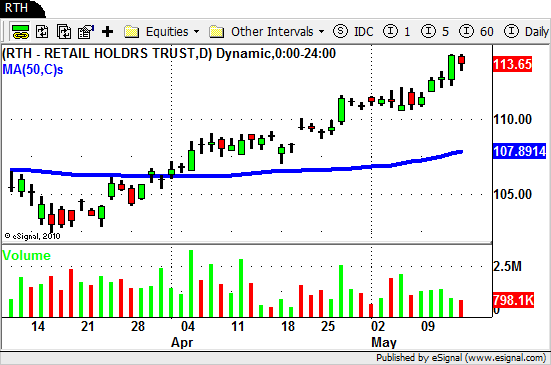 $RTH - Swing Trading ETF's