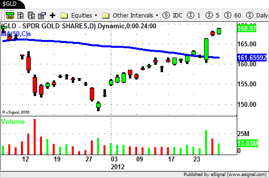GLD - Gold Shares ETF