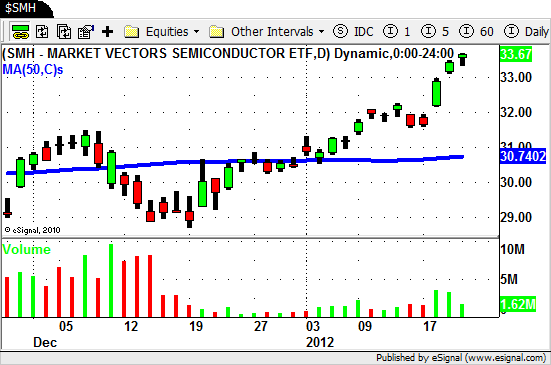 $SMH - Semiconductor ETF