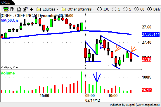 $CREE - Intraday Swing Trading