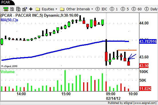 $PCAR - Intraday Swing Trading