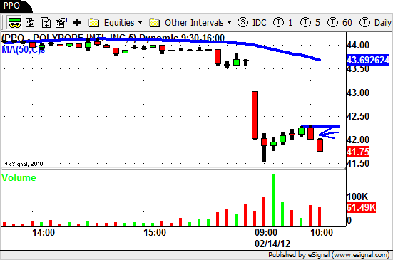 $PPO - Intraday Swing Trading