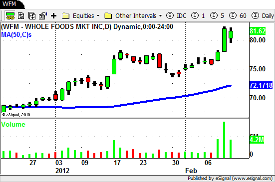 $WFM - Swing Trading Stocks
