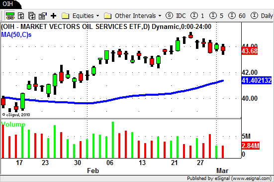 $OIH - Oil Services ETF