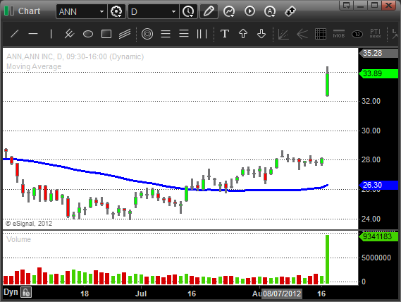 $ANN - Swing Trading Chart Patterns