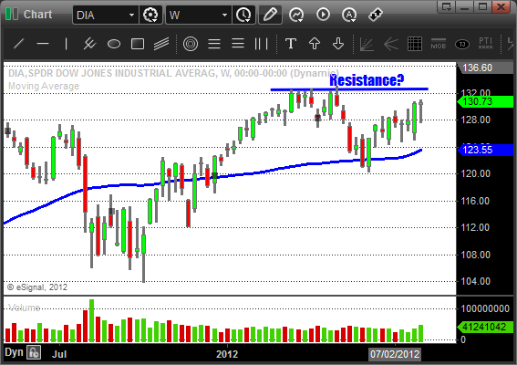 $DIA - Weekly Swing Trading Chart