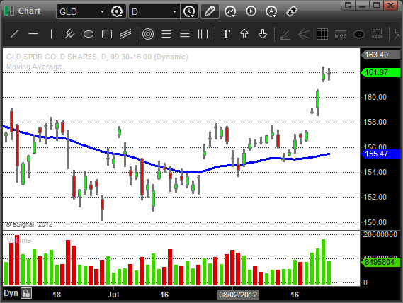 $GLD - Gold Swing Trading ETF