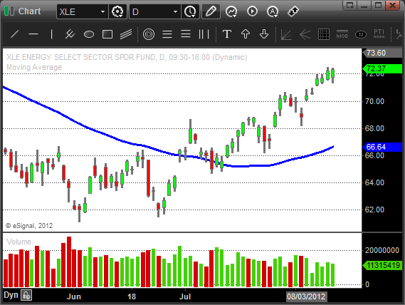 $XLE - Swing Trading Strategy
