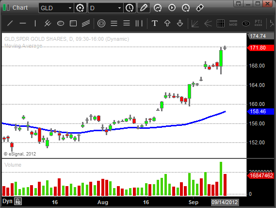 $GLD - Swing Trading Gold ETF