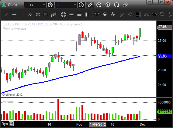 $LEG - Swing Trading Strategies