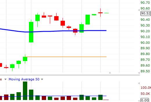 $MON - Intraday Swing Trading