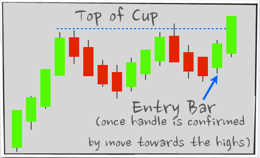 Cup and Handle Pattern - Aggressive Strategy