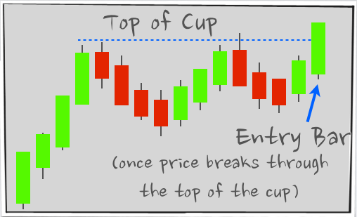 Cup and Handle Pattern - Breakout
