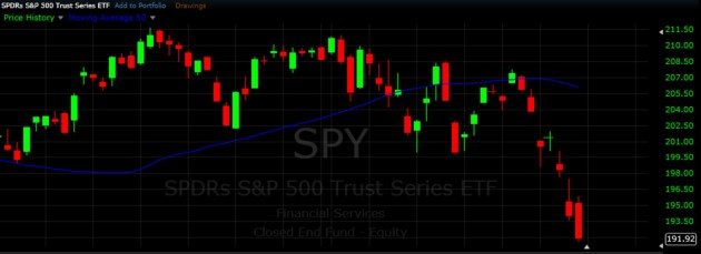 #SPY - Short Swing Trading Strategies