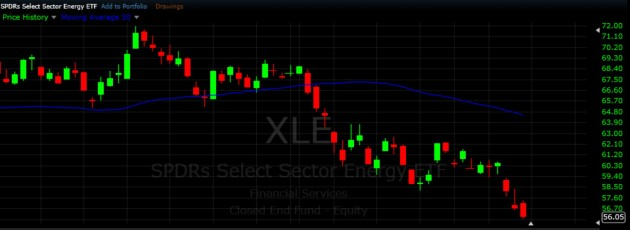 $XLE - Short Swing Trading ETF