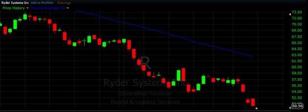 $R - Short Swing Trading Strategies