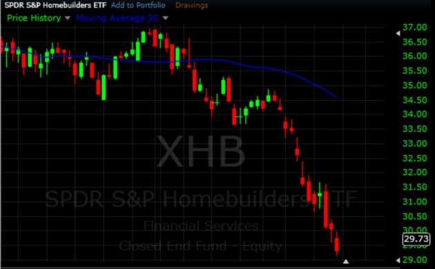 $XHB - Short Swing Trading ETF