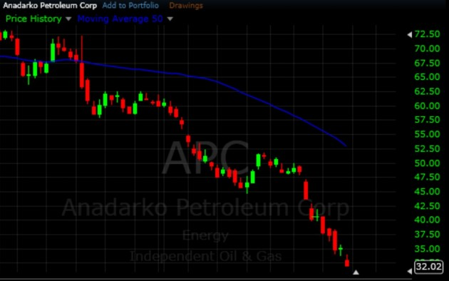 $APC - Short Trading Stock Strategies