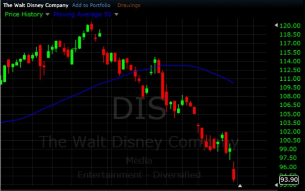 $DIS - Short Swing Trading Strategies