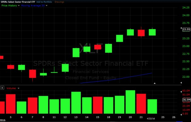 Swing Trading ETF - Financial ETF #XLF